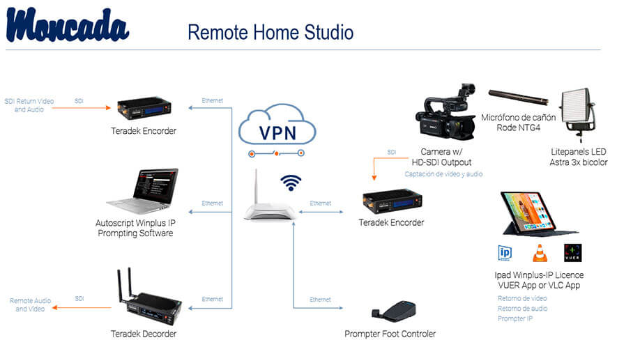 Esquema completo Remote Home Studio de Moncada